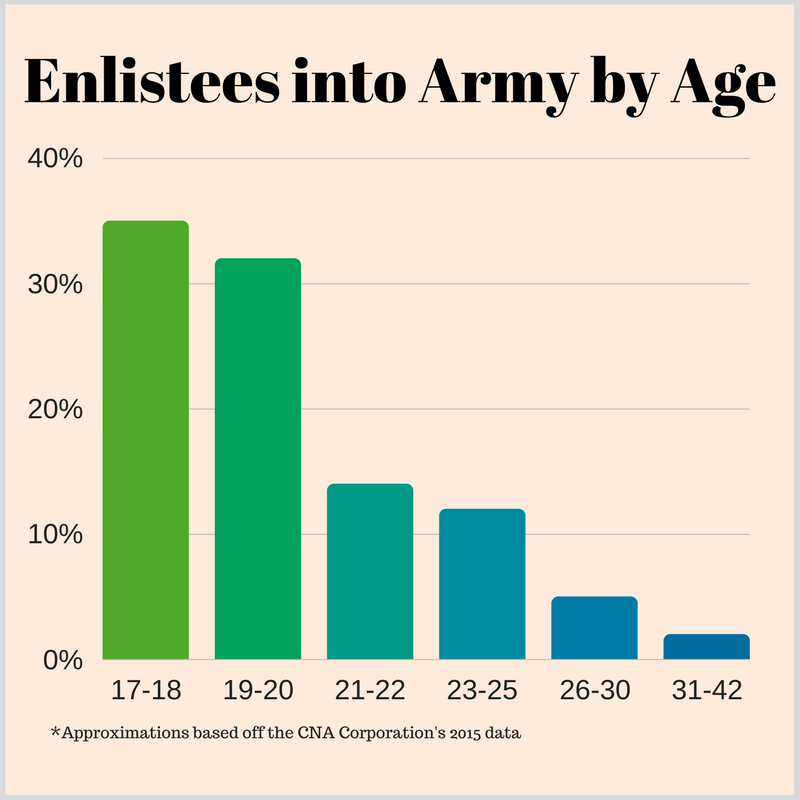Enlistees into Army by Age (2)